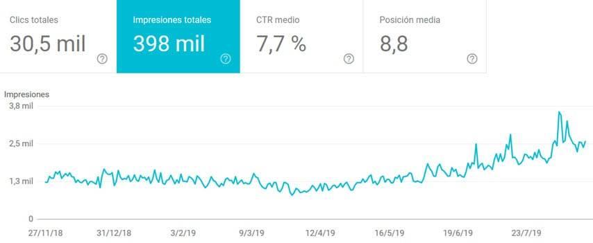 Augment de impressions i tràfic pel blog Wordpress - Consola Google