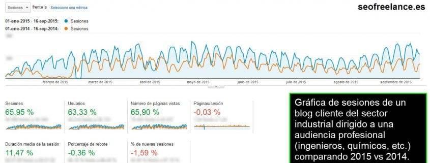 Condorchem WordPress optimització del bloc
